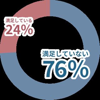 満足していない76%、満足している24%