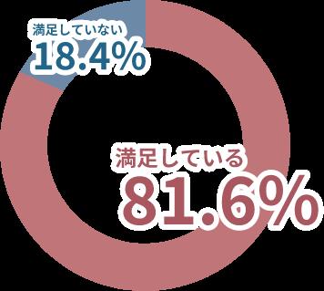 満足していない18.4%、満足している81.6%
